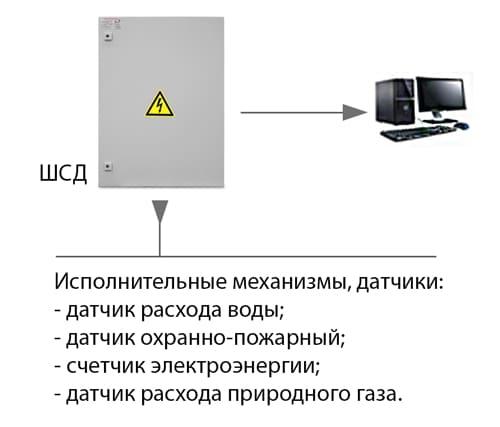 назначение шкафа сбора данных
