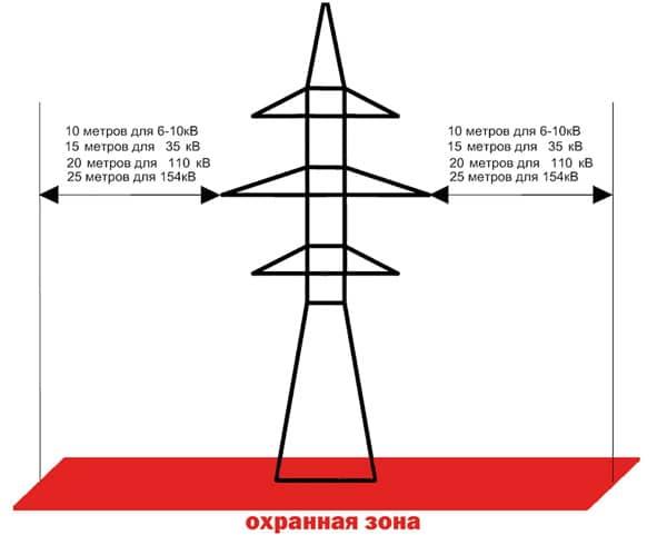охранная зона лэп в беларуси